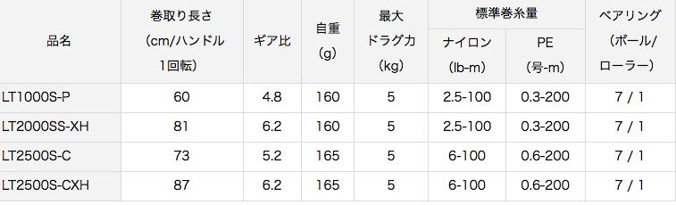 【19バリスティック FW インプレ】ダイワから軽いスピニングリールが登場!